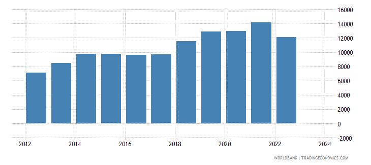 kenya total reserves wb data