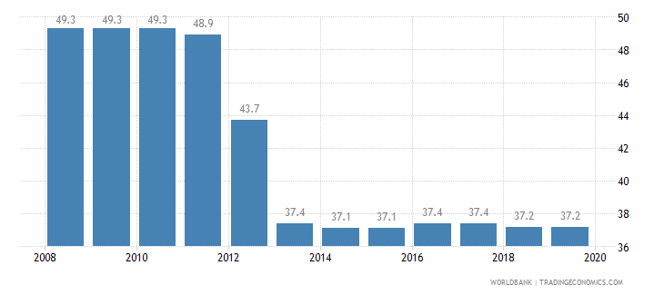 kenya total tax rate percent of profit wb data