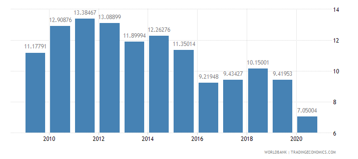 kenya trade in services percent of gdp wb data