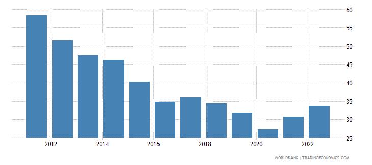 kenya trade percent of gdp wb data