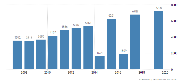 kenya trademark applications total wb data