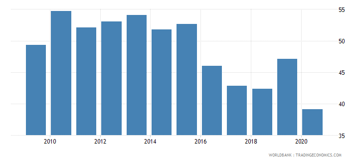 kenya transport services percent of commercial service exports wb data