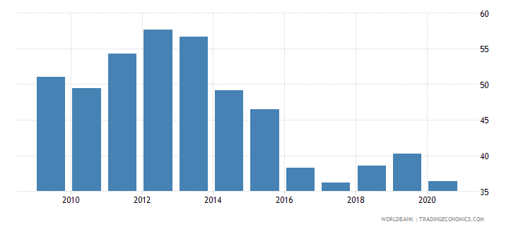 kenya transport services percent of commercial service imports wb data