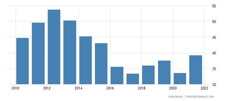 kenya transport services percent of service imports bop wb data