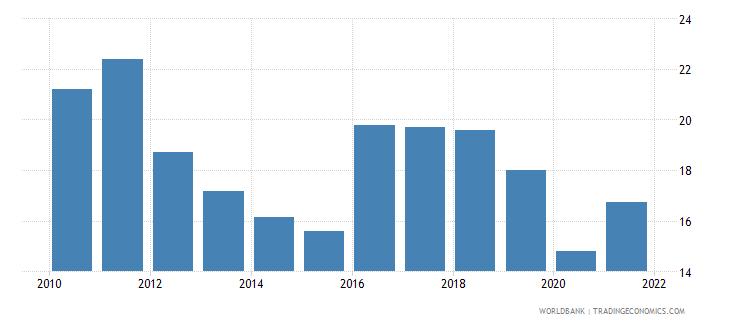 kenya travel services percent of service exports bop wb data
