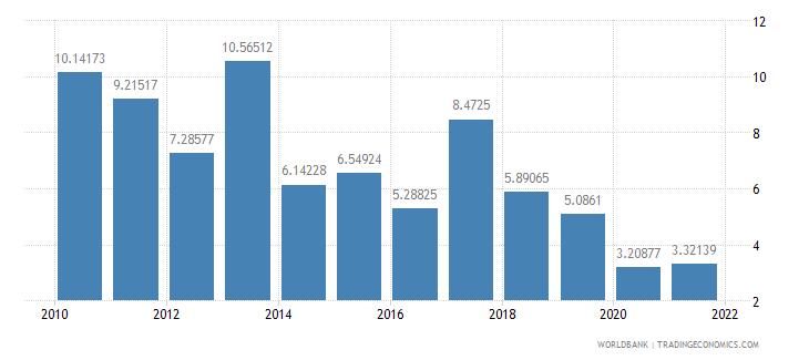 kenya travel services percent of service imports bop wb data