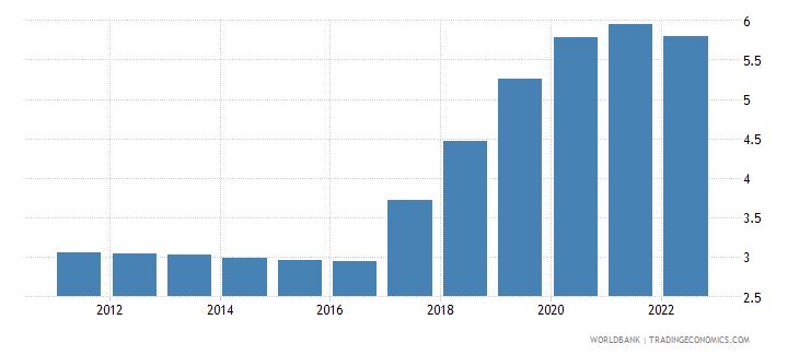kenya unemployment female percent of female labor force modeled ilo estimate wb data