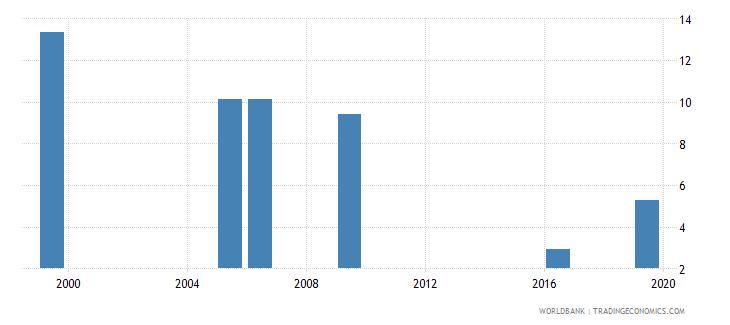 kenya unemployment female percent of female labor force national estimate wb data