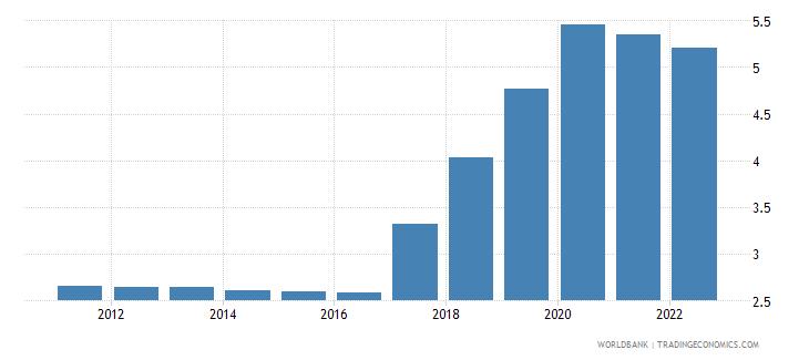 kenya unemployment male percent of male labor force modeled ilo estimate wb data