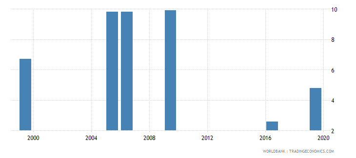 kenya unemployment male percent of male labor force national estimate wb data