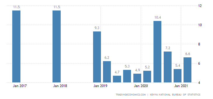 Kenya Unemployment Rate