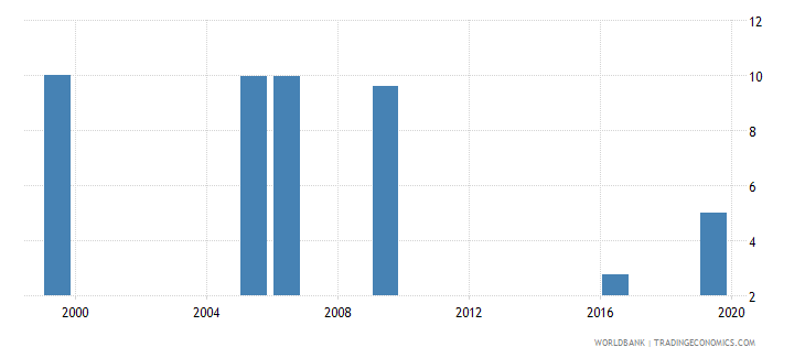 kenya unemployment total percent of total labor force national estimate wb data