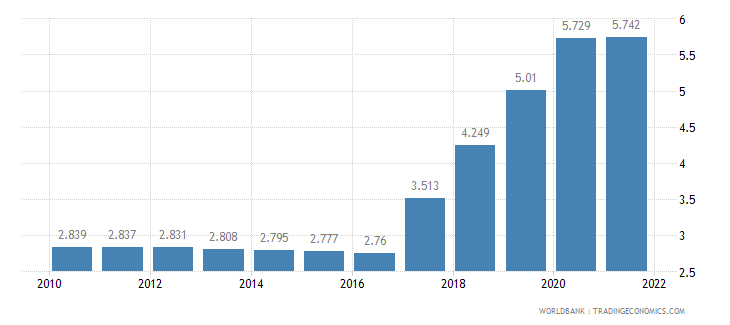 kenya unemployment total percent of total labor force wb data