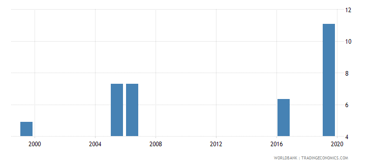 kenya unemployment with advanced education male wb data