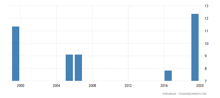 kenya unemployment with advanced education percent of total unemployment wb data