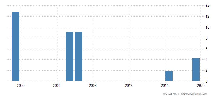 kenya unemployment with basic education female wb data