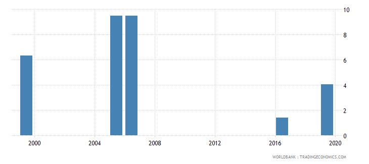 kenya unemployment with basic education male wb data