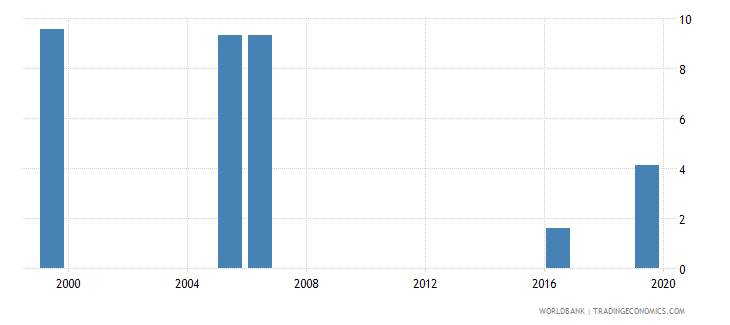 kenya unemployment with basic education percent of total unemployment wb data