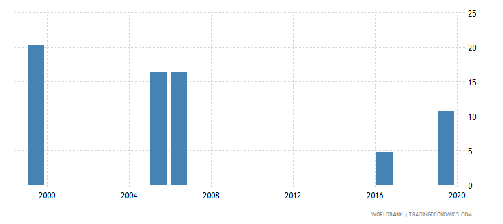 kenya unemployment with intermediate education female wb data