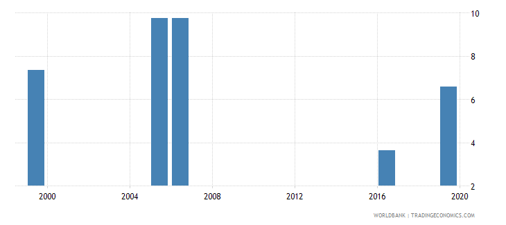 kenya unemployment with intermediate education male wb data