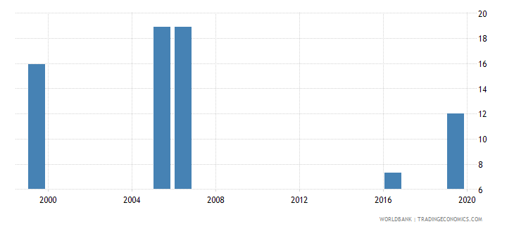 kenya unemployment youth male percent of male labor force ages 15 24 national estimate wb data