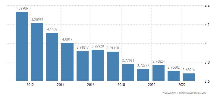 kenya urban population growth annual percent wb data