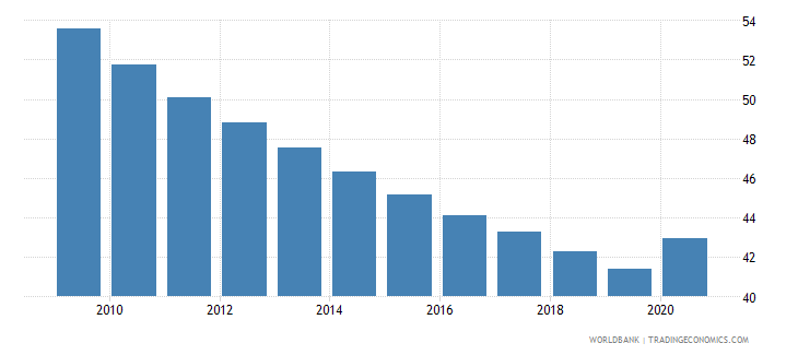 kenya vulnerable employment male percent of male employment wb data