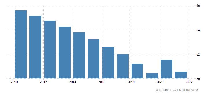 kenya vulnerable employment total percent of total employment wb data