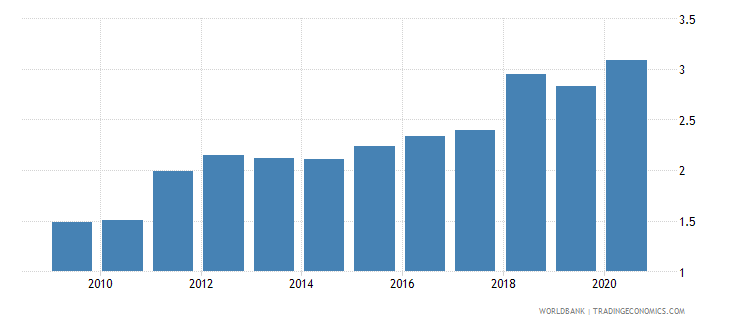 kenya workers remittances and compensation of employees received percent of gdp wb data