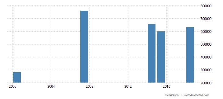 kenya youth illiterate population 15 24 years female number wb data