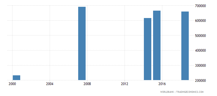 kenya youth illiterate population 15 24 years male number wb data