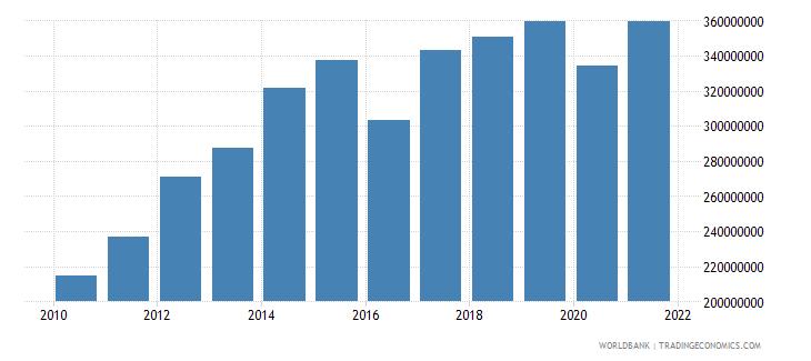 kiribati adjusted net national income current us$ wb data
