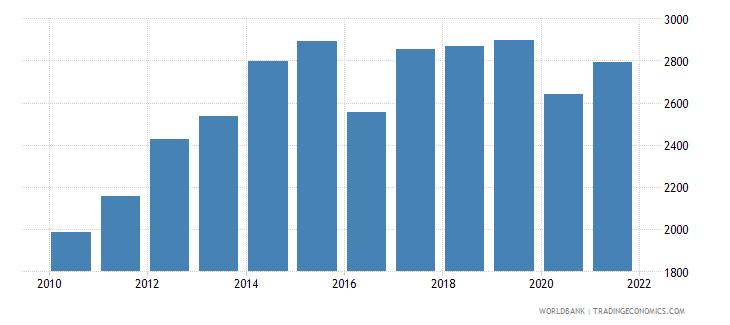 kiribati adjusted net national income per capita current us$ wb data