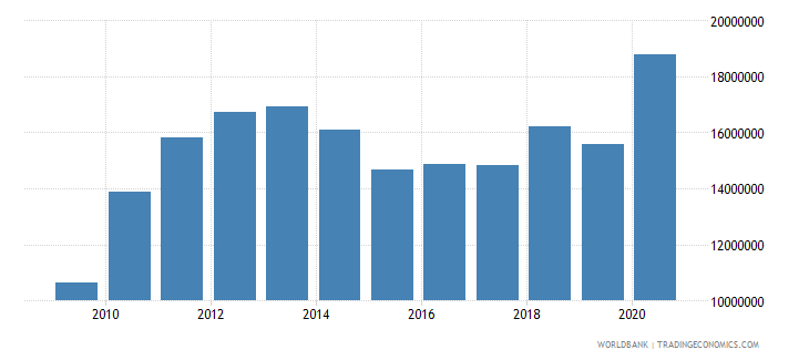 kiribati adjusted savings consumption of fixed capital us dollar wb data