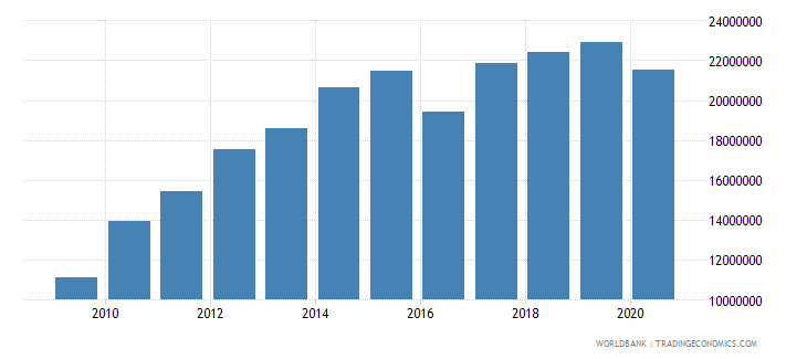 kiribati adjusted savings education expenditure us dollar wb data