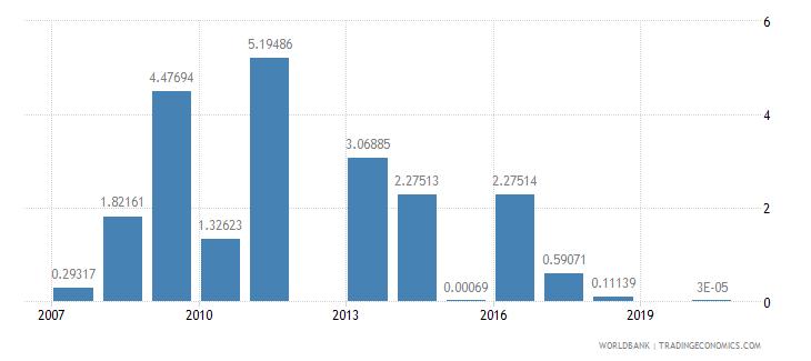 kiribati agricultural raw materials exports percent of merchandise exports wb data