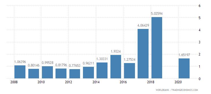 kiribati agricultural raw materials imports percent of merchandise imports wb data