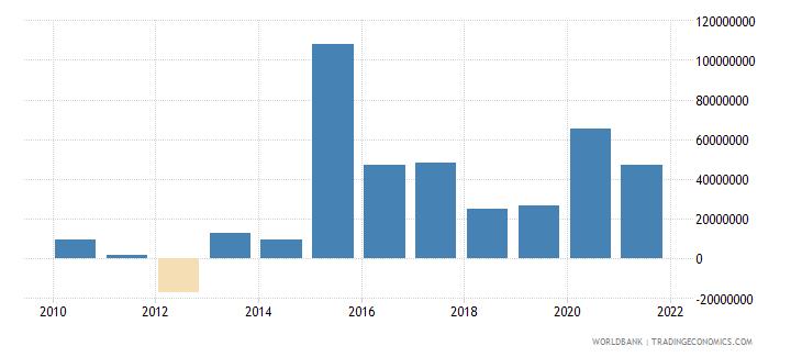 kiribati changes in net reserves bop us dollar wb data