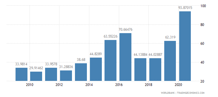 kiribati communications computer etc percent of service exports bop wb data
