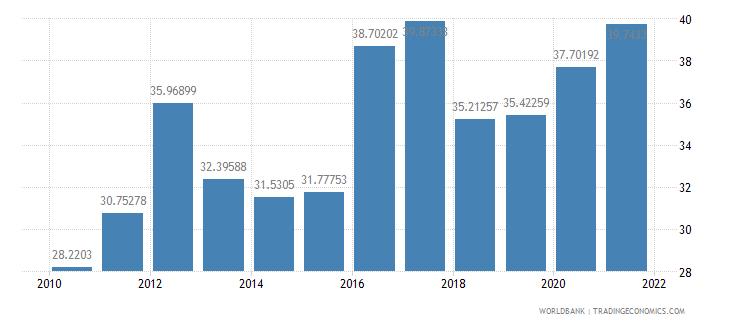 kiribati communications computer etc percent of service imports bop wb data
