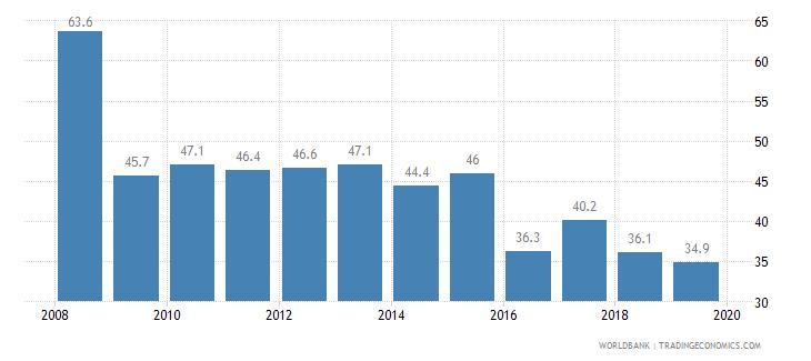 kiribati cost of business start up procedures percent of gni per capita wb data