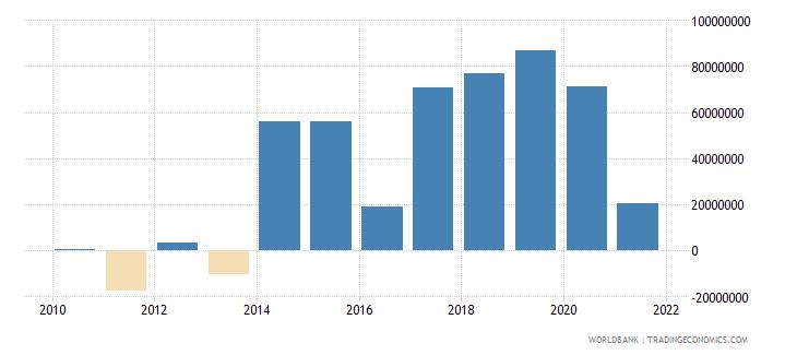 kiribati current account balance bop us dollar wb data