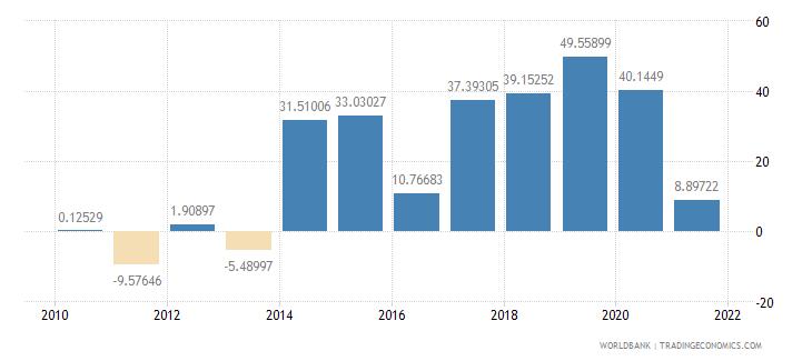kiribati current account balance percent of gdp wb data