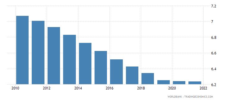 kiribati death rate crude per 1 000 people wb data