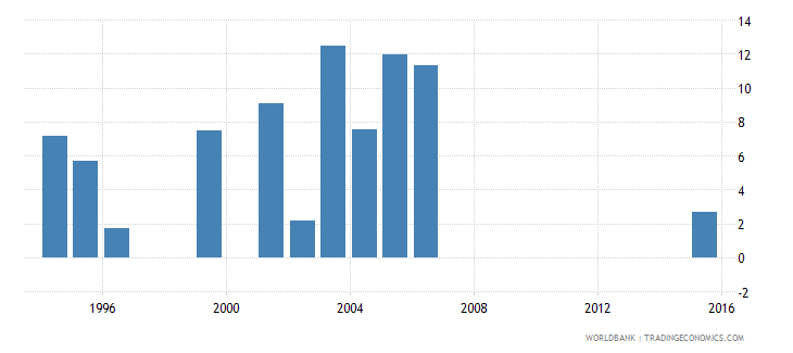 kiribati drop out rate from grade 1 of primary education female percent wb data