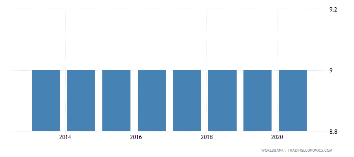 kiribati duration of compulsory education years wb data