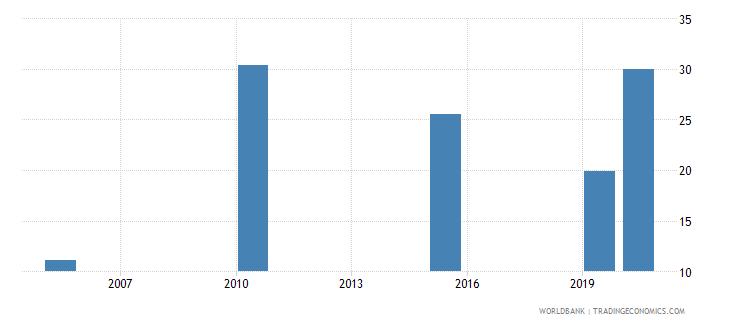 kiribati employment to population ratio ages 15 24 male percent national estimate wb data