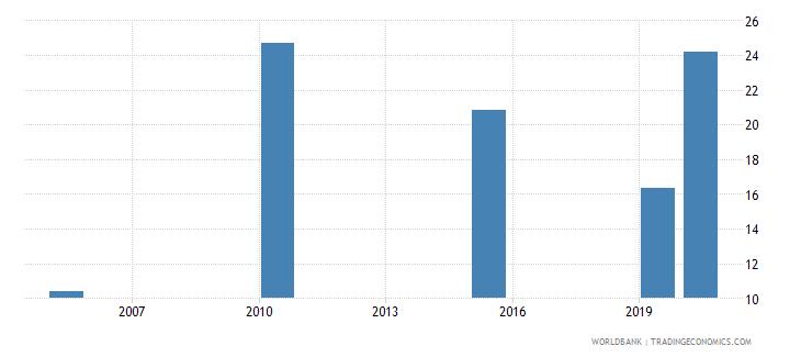 kiribati employment to population ratio ages 15 24 total percent national estimate wb data