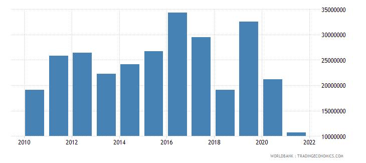 kiribati exports of goods and services bop us dollar wb data