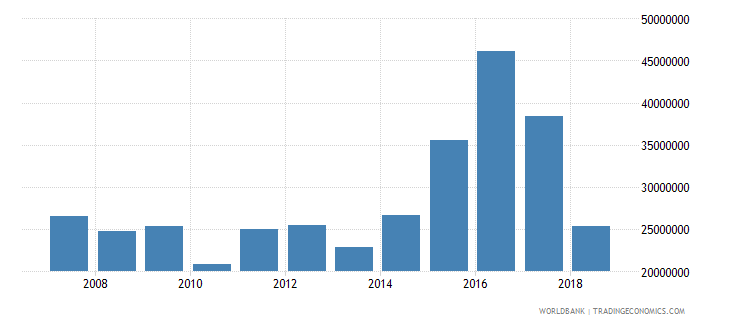 kiribati exports of goods and services current lcu wb data